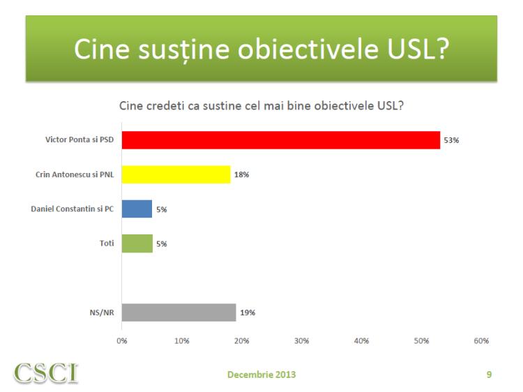 Sustinere obiective USL