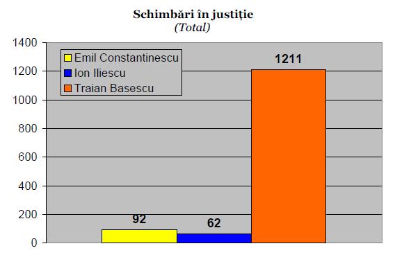 schimbari_justitie
