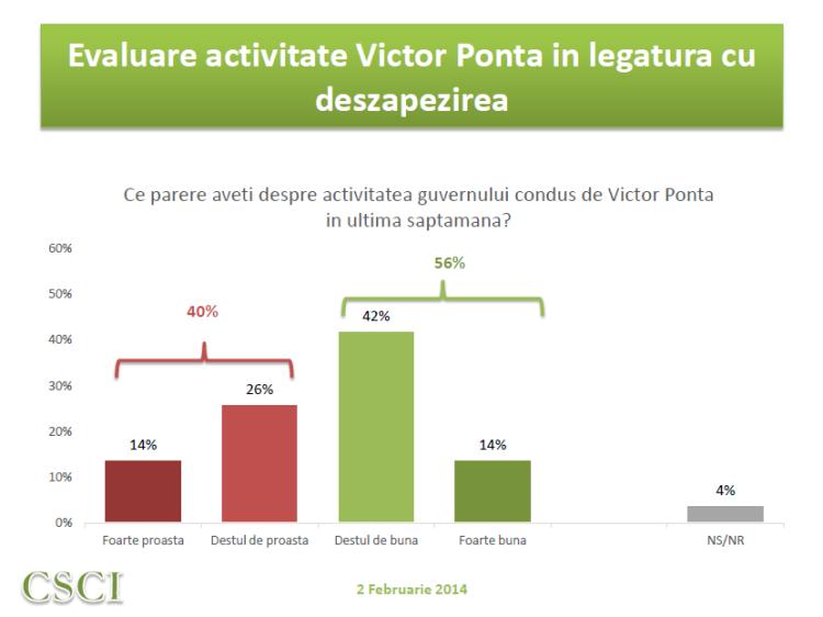 CSCI - feb 2014 - evaluarea Guvernului Ponta