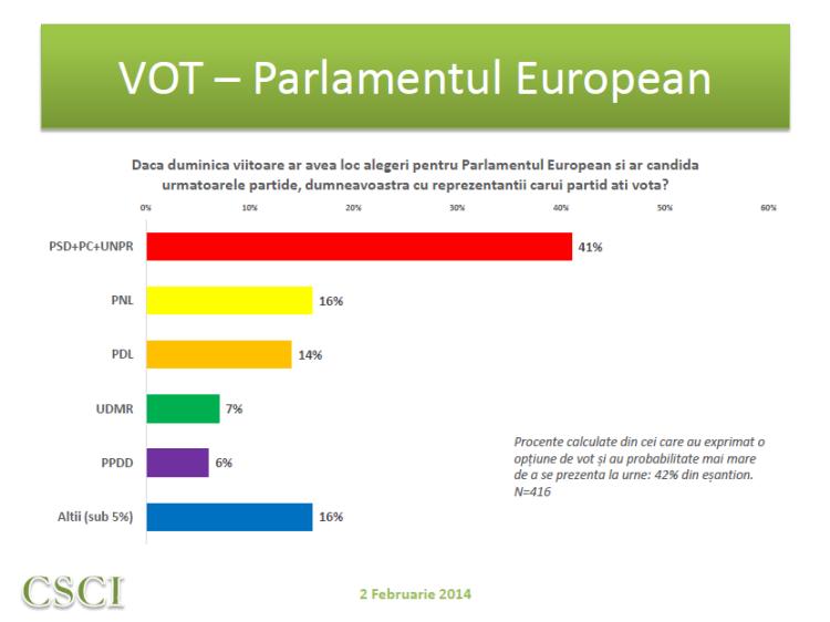 CSCI - feb 2014 - vot PE