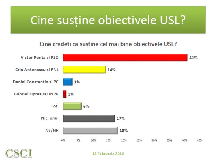 Sondaj CSCI - feb 2014 - cine sustine obiectivele USL