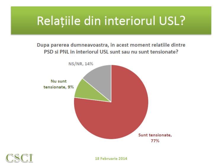 Sondaj CSCI - feb 2014 - relatiile din interiorul USL