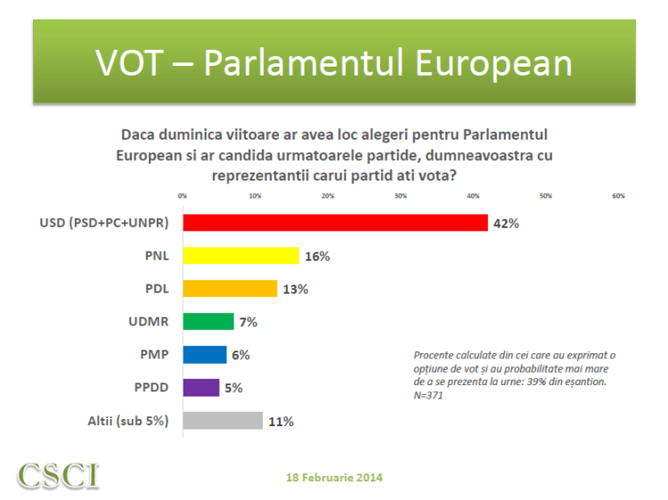 Sondaj CSCI - feb 2014 - vot politic PE