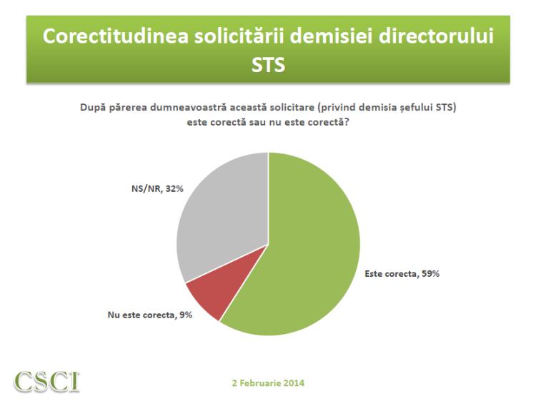 Sondaj CSCI - februarie - corectitudine solicitare demisie STS