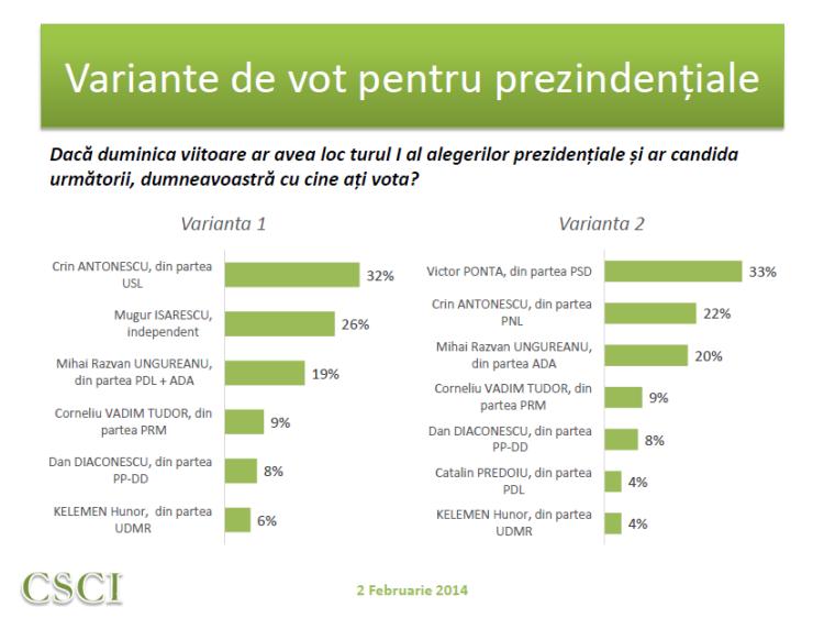 Sondaj CSCI - februarie - variante vot prezidentiale
