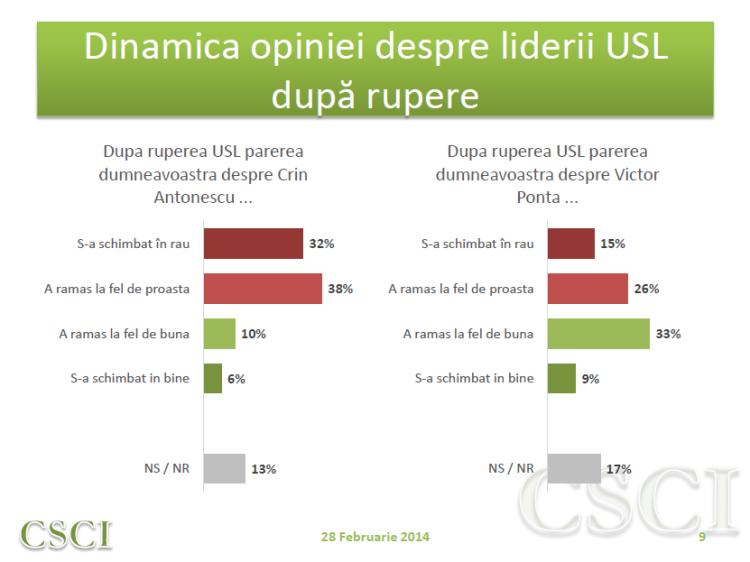 Sondaj CSCI - feb - dinamica opinie lideri USL dupa rupere USL
