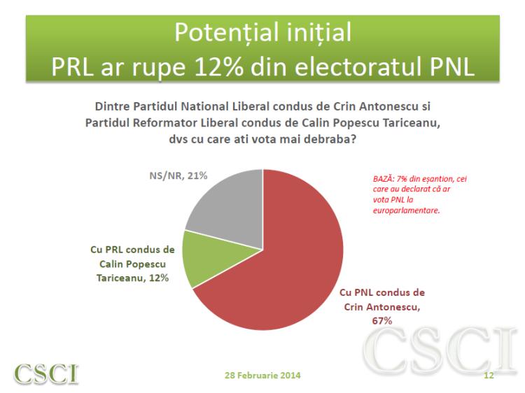 Sondaj CSCI - feb - potential initial PRL