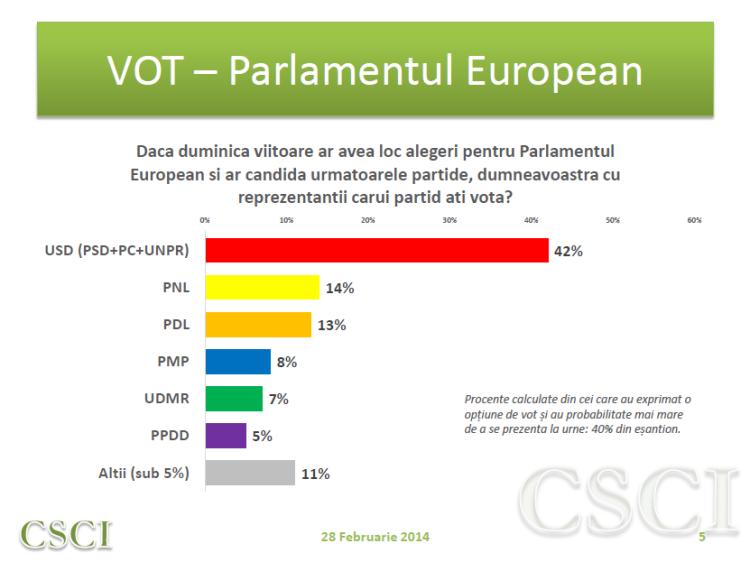Sondaj CSCI - feb - vot PE