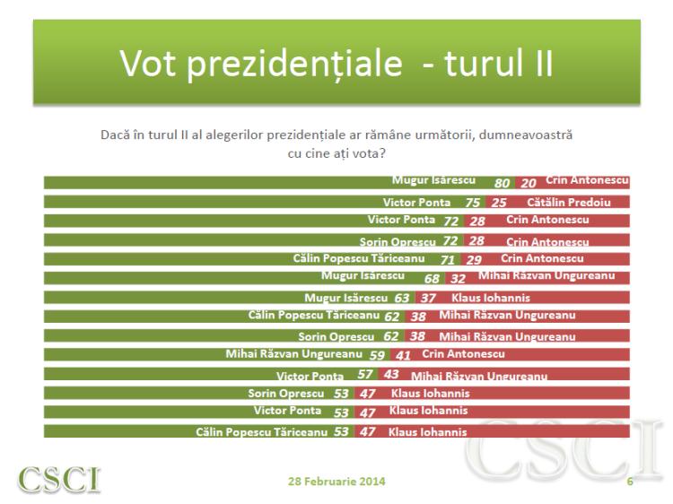 Sondaj CSCI - feb - vot prezidentiale tur II
