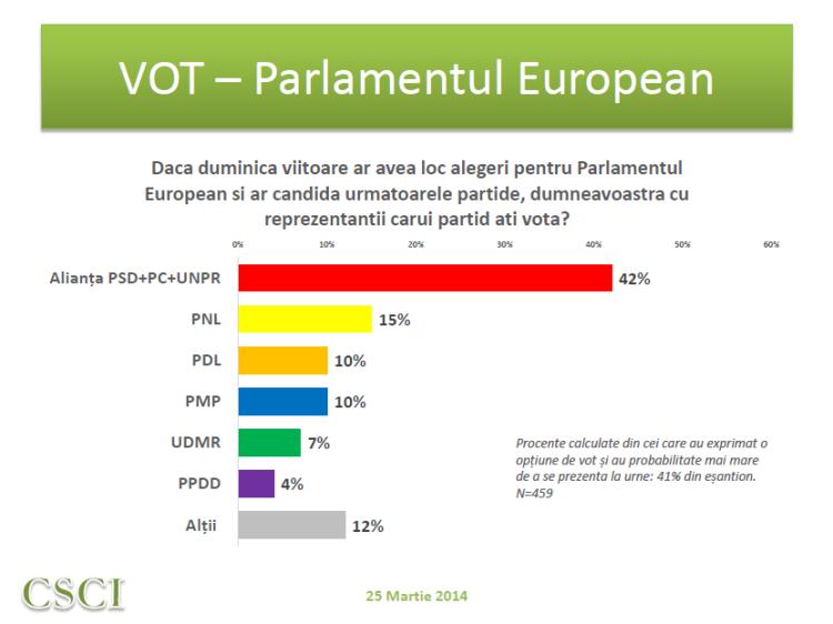 Sondaj CSCI - martie - vot europarlamentare