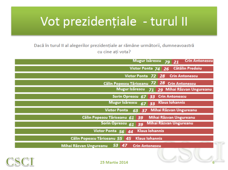 Sondaj CSCI - martie - vot tur II