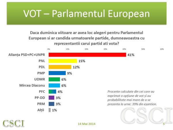 Sondaj CSCI – politic – mai 2014