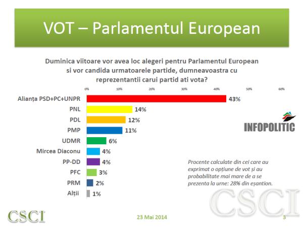 SONDAJ CSCI - politic - mai 2014