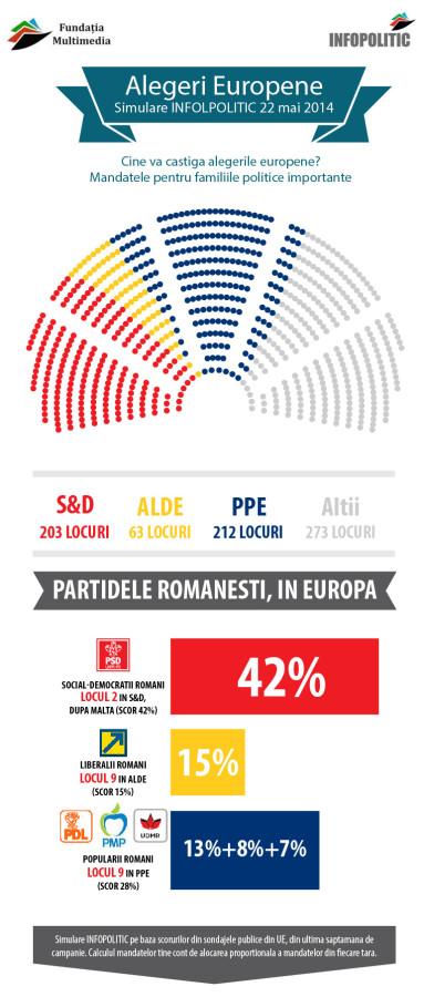 Infografic Alegeri europene