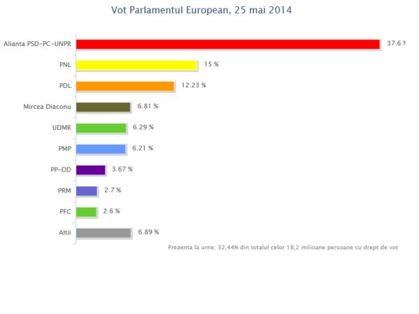 vot PE