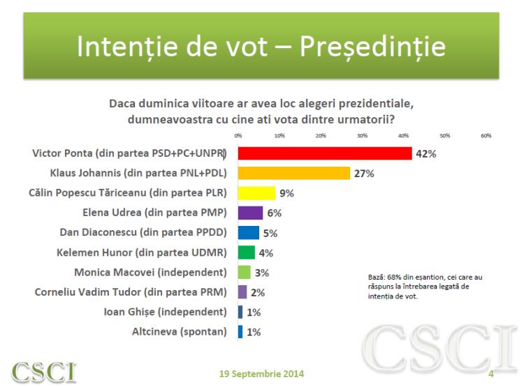 Intentie vot - tur II
