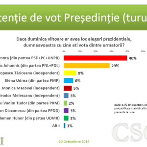 Intentie de vot Presedintie