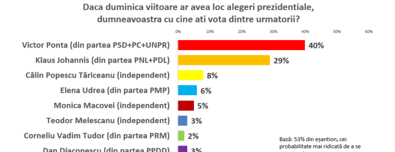 Sondaj CSCI – 30 octombrie – Vot alegeri prezidentiale