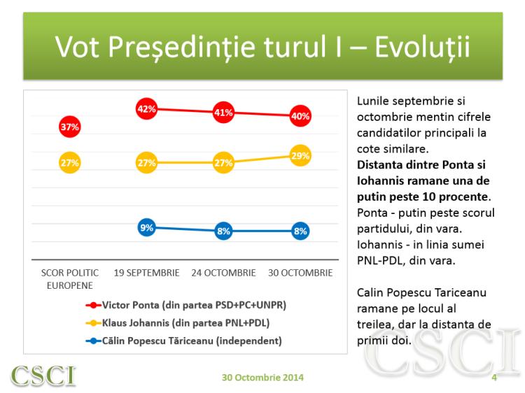 Evolutii vot presedinte