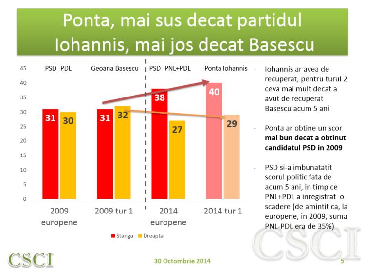 Evaluare Ponta vs Iohannis