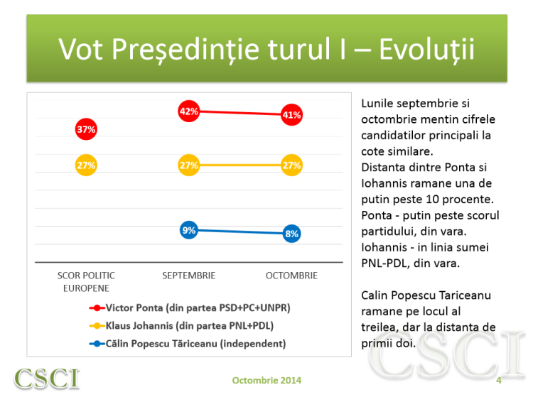Vot presedintie, tur I - evolutii