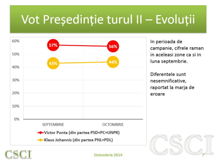Vot presedintie, tur II - evolutii