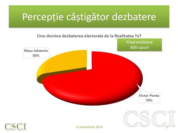 Sondaj CSCI – 11 noiembrie 2014