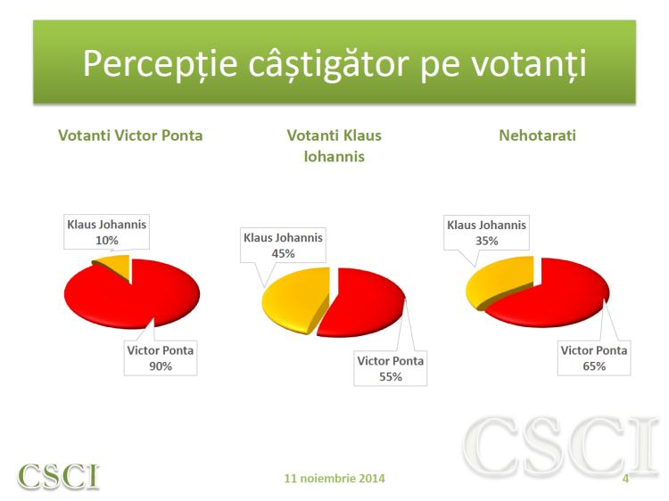 2 - perceptie castigator pe votanti