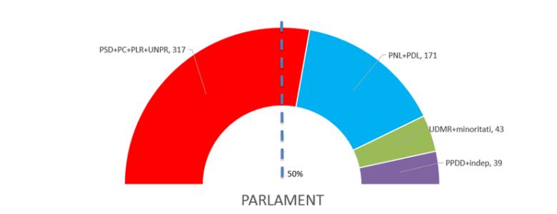 Majoritate parlamentara