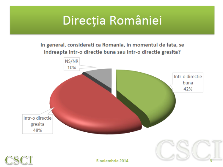 Directia Romaniei