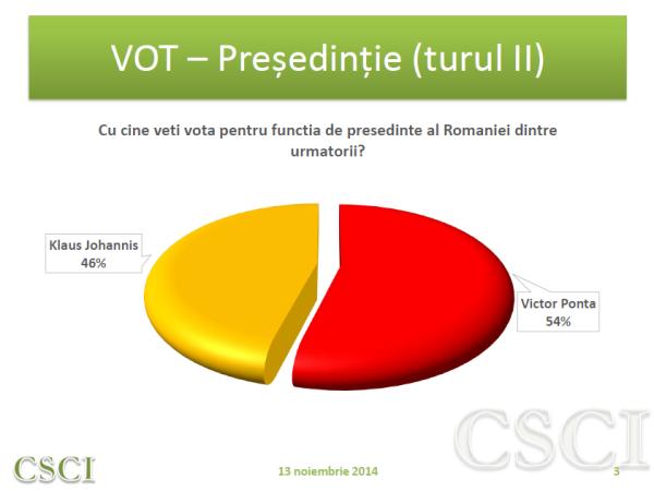 Sondaj CSCI – Turul II – 16 noiembrie 2014