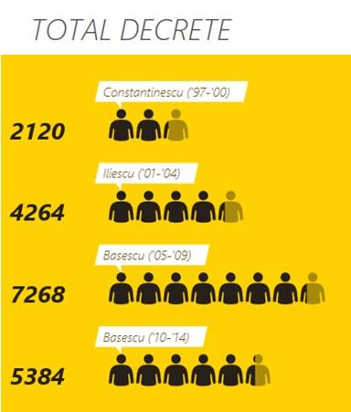 total decrete comparatii