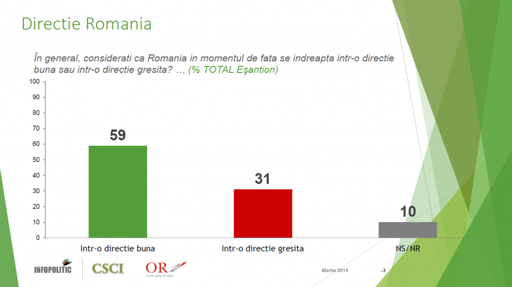 Sondaj CSCI - martie 2015 - directie Romania