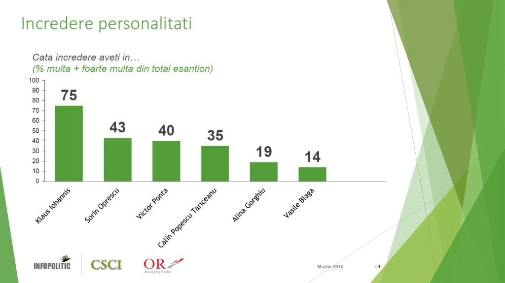 Sondaj CSCI - martie 2015 - incredere personalitati