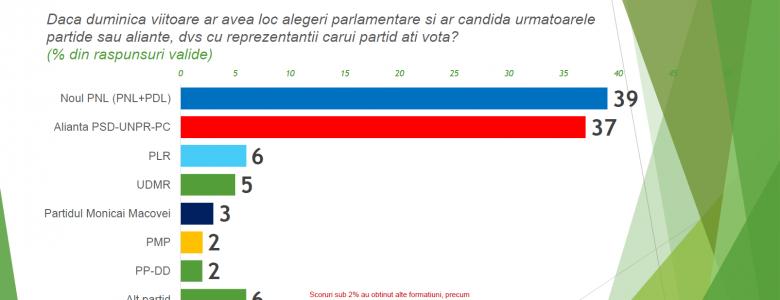 Sondaj CSCI - martie 2015 - intentie vot