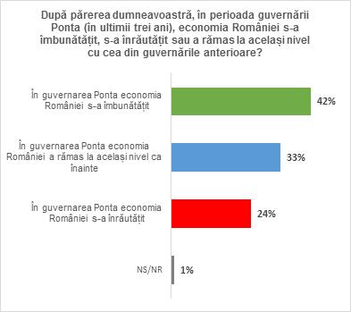 1_guvernare Ponta