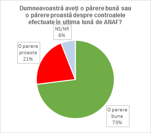 2 - controale ANAF