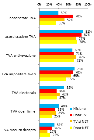 6-notorietate scadere TVA