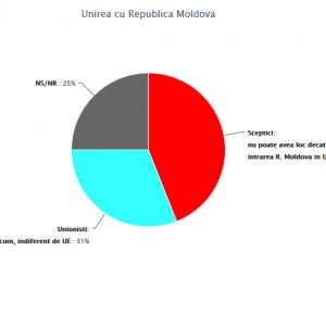 Unirea cu R. Moldova