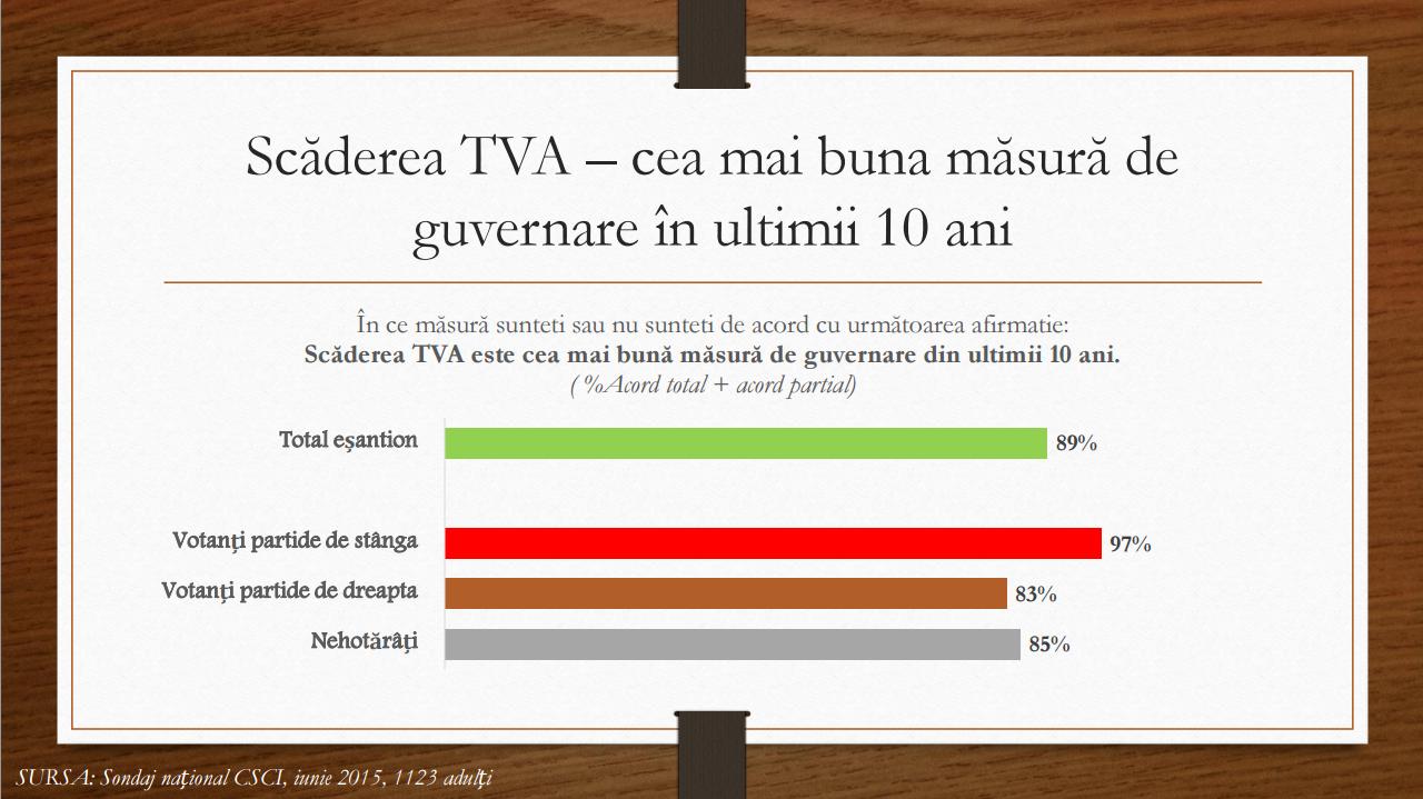 Scaderea TVA - iunie