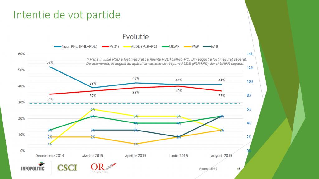 2 - evolutie vot partide