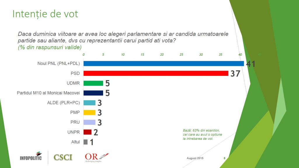 2 - vot partide