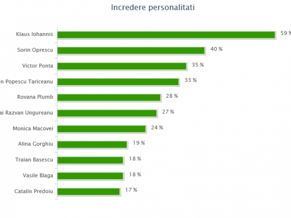 incredere personalitati - august