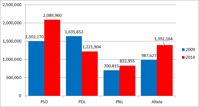 1_comparatie PSD 2014 vs PSD 2009
