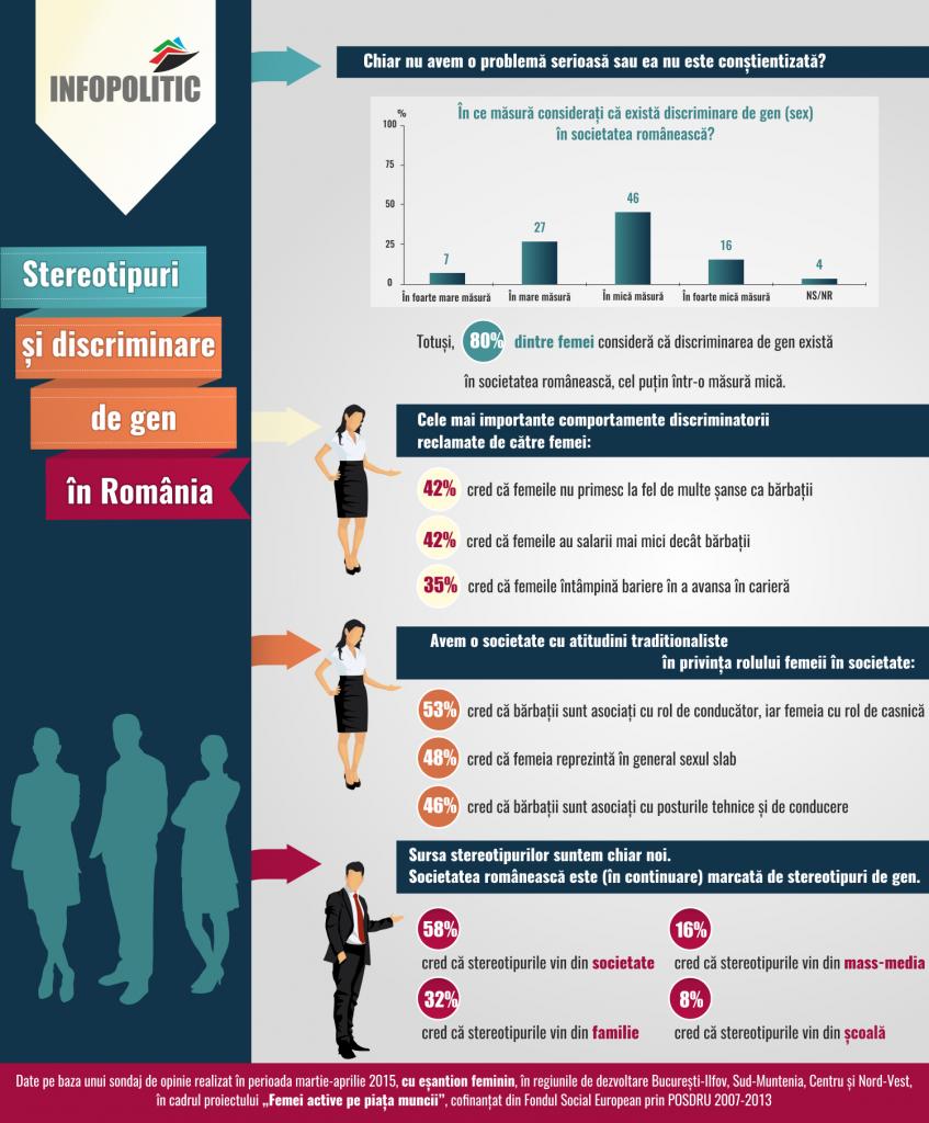 infografic discriminare de gen
