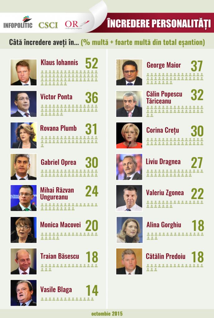 infografic incredere personalitati_ok