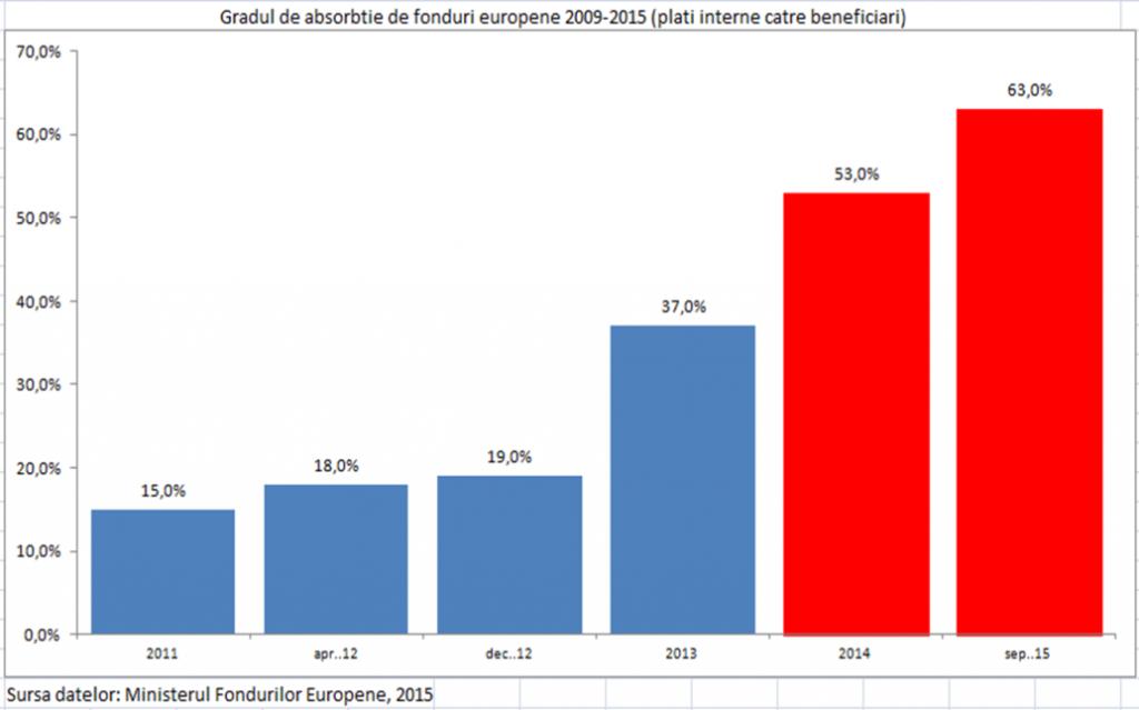 10_rata de absorbtie a fondurilor europene