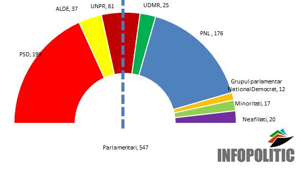 1_configuratia Parlamentului Romaniei