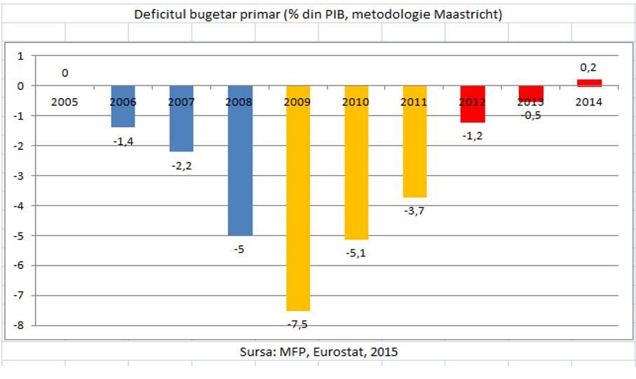2_deficitul bugetar