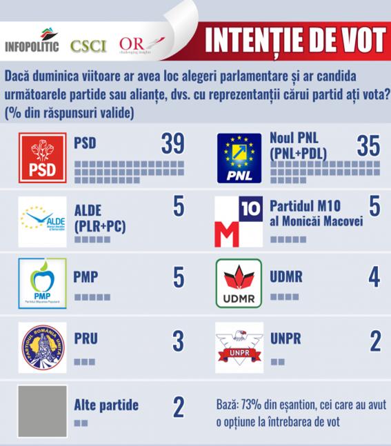 Intentie vot